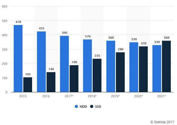 固态硬盘全球出货量有望在2021年超过机械硬盘