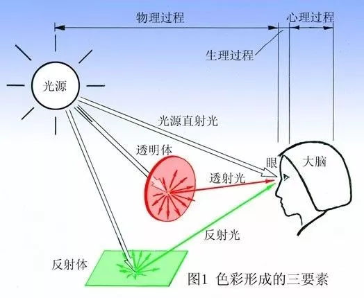 3d电影原理是什么_气钉枪原理3d动态图
