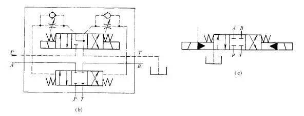 当电磁阀左端电磁铁通电时,电磁阀阀芯被推向右端(左位接通),控制压力图片