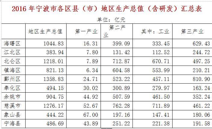 去年浙江省gdp增长多少_拉响预警 减量博弈 每个参与者都在负重前行