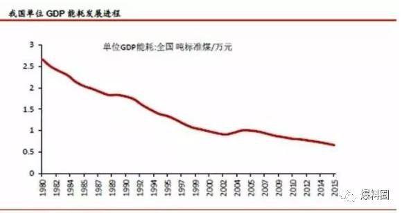 发达国家一年之内gdp_GDP世界第二,为何中国还没有进入发达国家行列