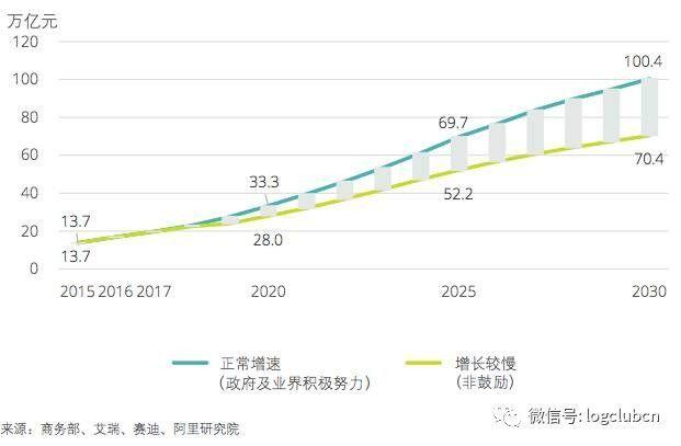 2030经济总量计算_计算家庭经济图片