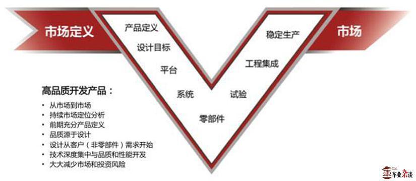 逆向开发并没有错,目前或已不适合自主品牌了 - 周磊 - 周磊