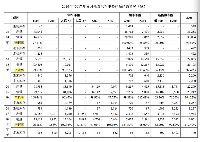 """众泰汽车老板财新版单职业传奇富""""飞跃"""":身家140亿,账上有53亿现金"""