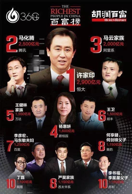 温州富豪排行榜_浙江苍南籍企业家黄伟,身价为255.8亿,位列温州籍富豪榜第4名