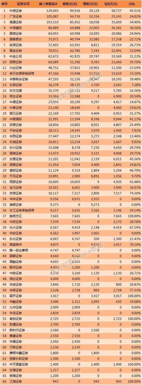 中信业务2017三季度投行券商承销百大排名家数居首拼音自然教学图片