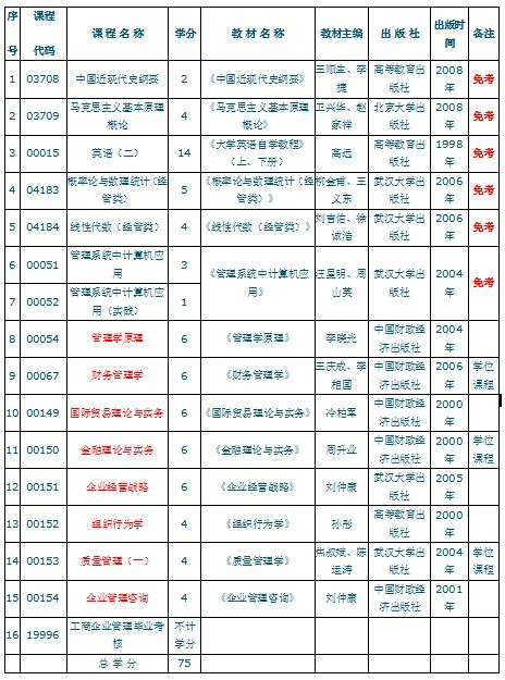 2017年武汉自考本科哪些专业比较好考,多少钱