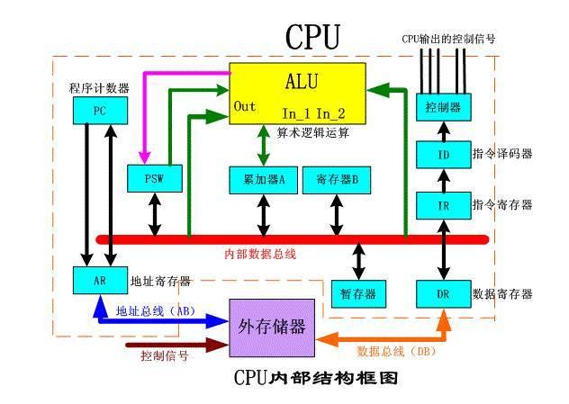 51单片机cpu结构,串行口,i/o脚,编码及译码器&存储器的存储工作原理