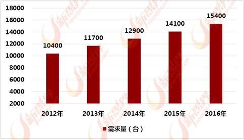 2012-2016年中国急救呼吸机行业需求量统计