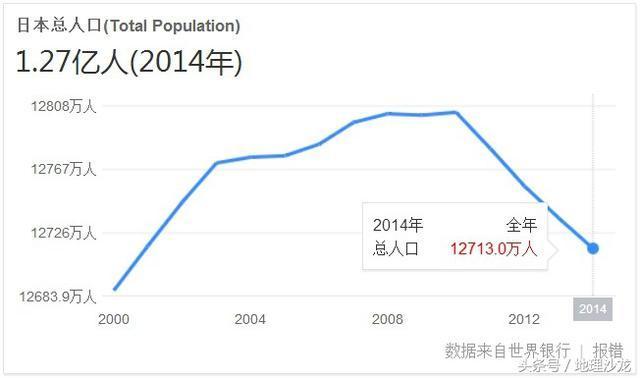 世界人口国家前三位_世界人口