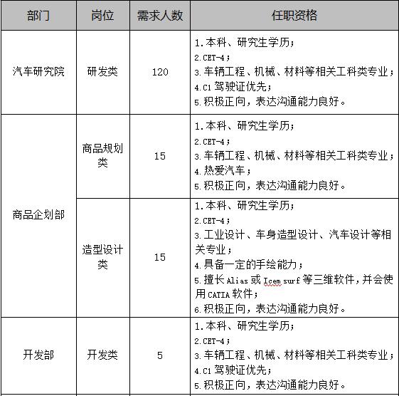 """东南(福建)汽车工业有限公司""""品智生""""的""""校园皇军""""招募指南"""