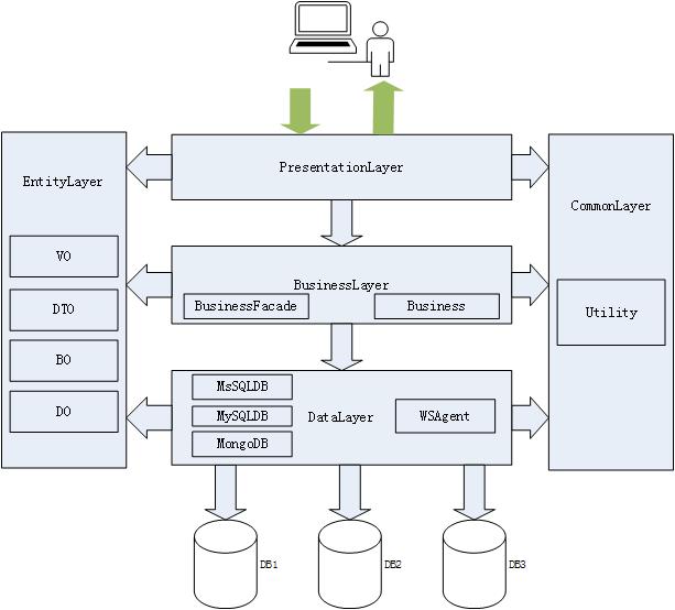 统一应用分层的逻辑架构图图片