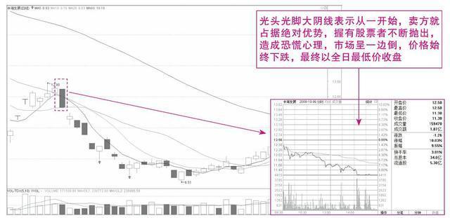 K线基本形态运用详解大全 一眼看清股价涨跌规律