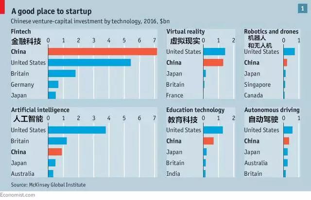 新一期《经济学人》:全球下一个浪潮来自正在中国努力创业的你