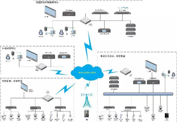 安防弱电系统设计常用十个行业方案(含拓扑图)