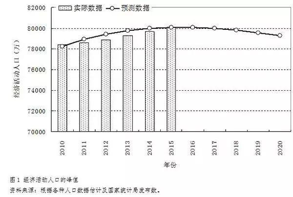 l经济GDp_黄昆:L型经济,L型股市
