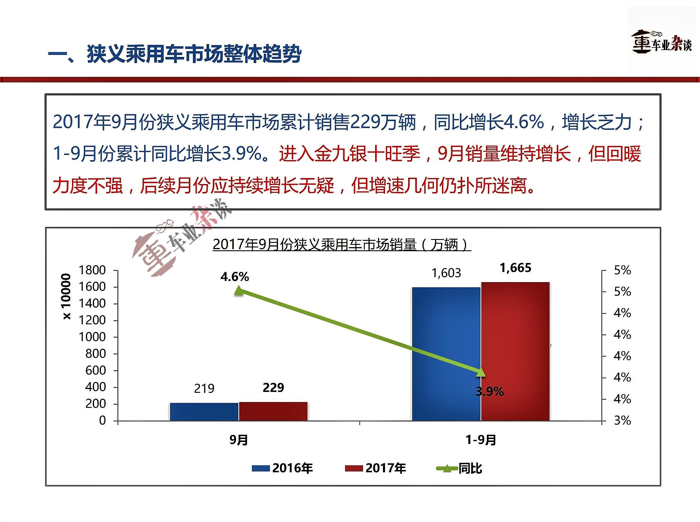 9月狭义乘用车市场增长,旺季市场反弹力度不够大 - 周磊 - 周磊