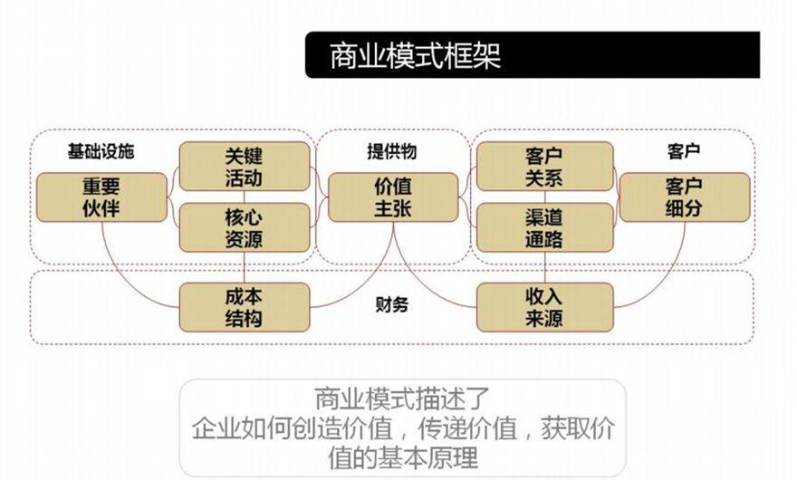 华信期货行动学习之商业模式画布工作坊图片