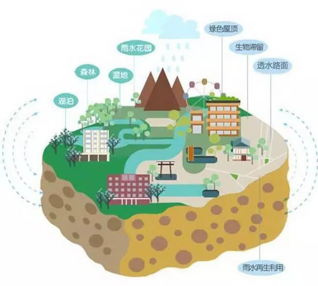 雨水年径流总量控制交经济的设施是