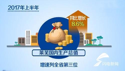 莱芜gdp总值_2017年北京房价走势图