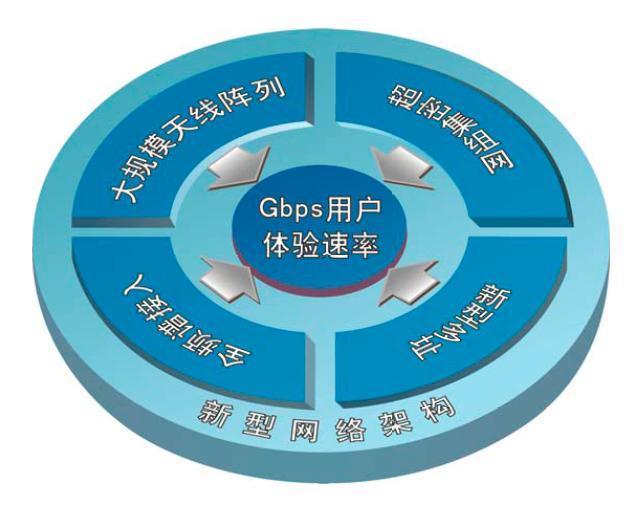 超宽带天线的定义_详解5G:关键能力、关键技术、应用场景、网络架构、经济影响……
