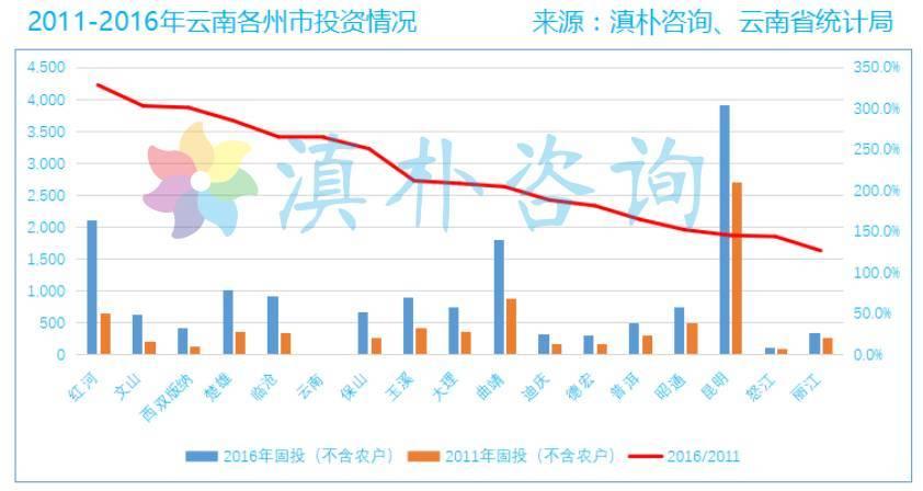 固定资产投资和gdp增长规律_成都和重庆谁是西部老大 邀你投票