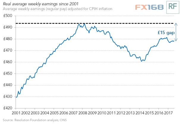 英国8月份实际薪资继续下降英国央行再添纠结