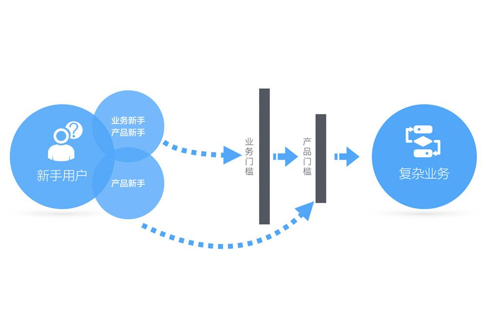 复杂业务产品中,如何让新手用户快速融入产品场景?