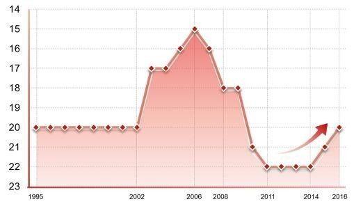 提升全区经济总量_世界经济总量图片
