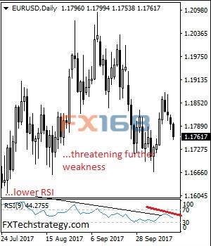 FXTechstrategy:欧元/美元料走弱关注支撑水平