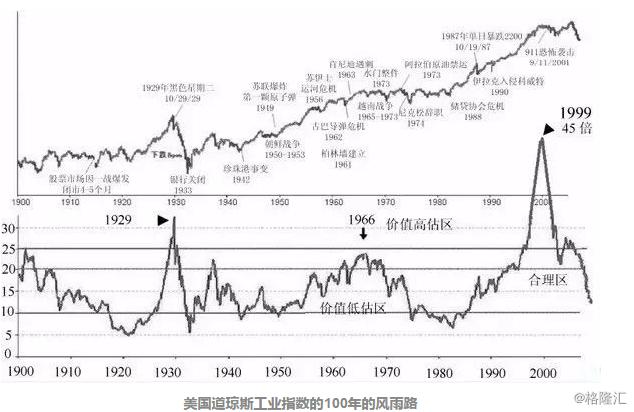 你以为你真的懂了市盈率?
