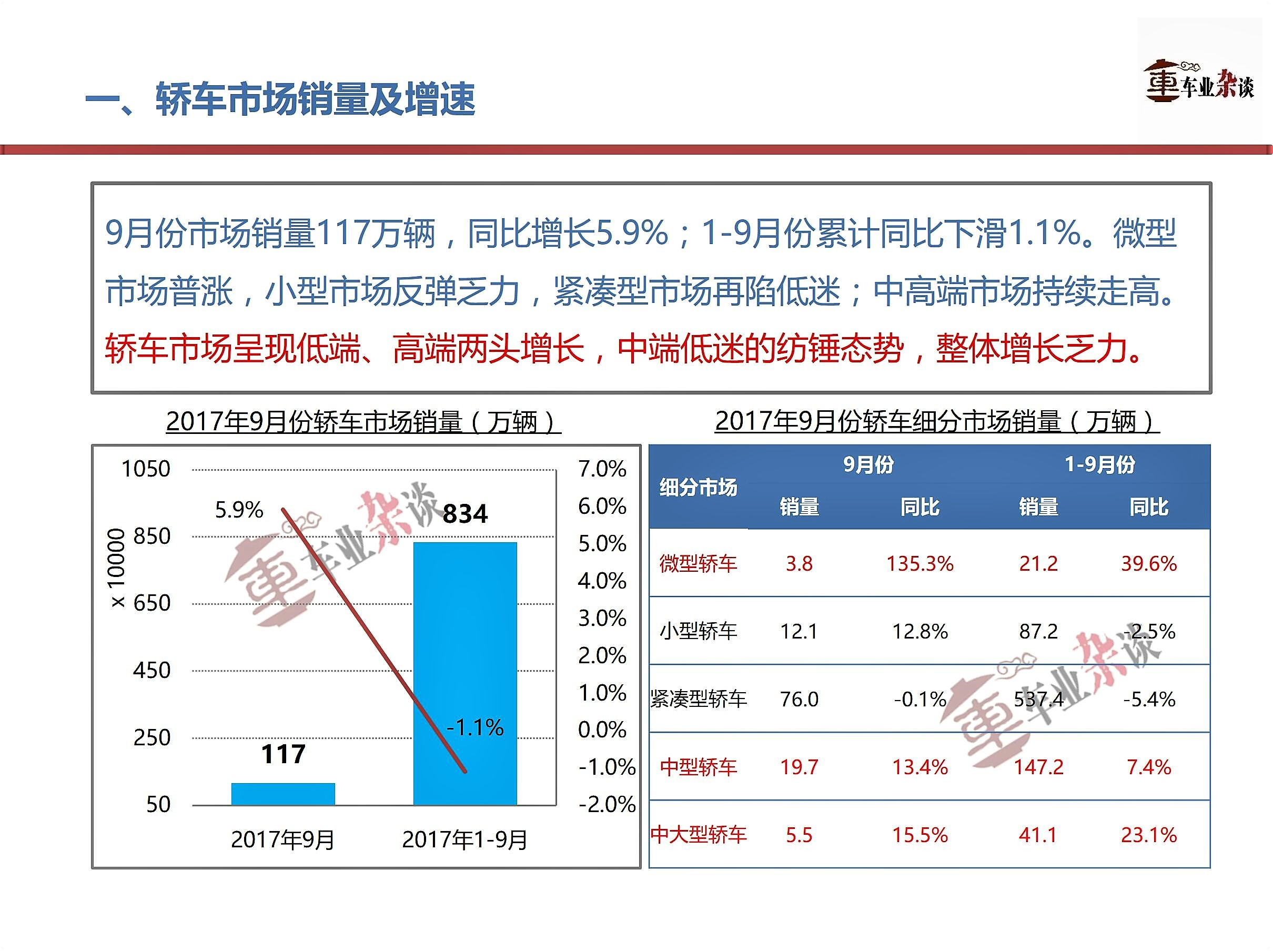 高低两端增长,中端低迷,9月轿车市场呈纺锤形增长 - 周磊 - 周磊