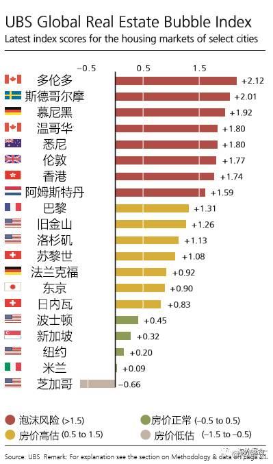 全球房产楼市泡沫最大的城市在哪里?这些数据告诉你!