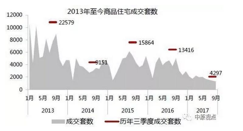 三季度北京新房成交量继续回落,成交量至最低