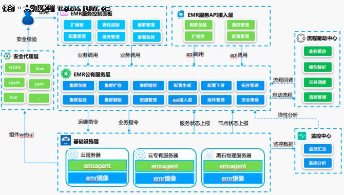《大数据平台架构技术实践(上)》专场中,来自滴滴大数据平台负责人罗