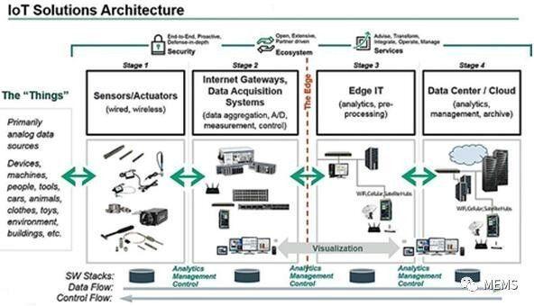 智能传感器实现物联网(iot)的美好愿景