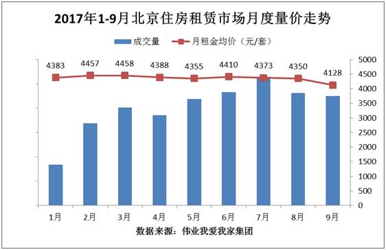 """跌""""入淡季:9月份租金为年内最低股票量缩价跌"""