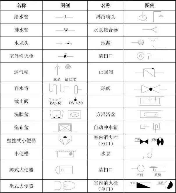 第一部分就给 在给排水工程的图纸中,缩写符号含义如下: 给水管道-j