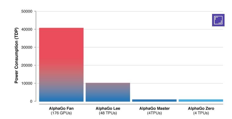 DeepMind:新一代AlphaGo Zero不使用人类知识 自学掌握围棋