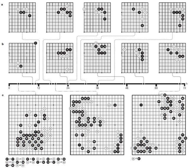 Nature发表David Silver论文:AlphaGo Zero无师自通打爆阿法狗100:0