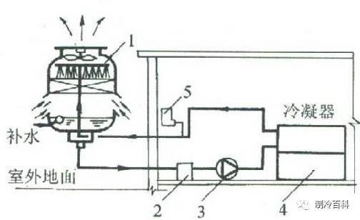 冷却塔水泵扬程_以减少冷却水泵的扬程,节省运行费用.
