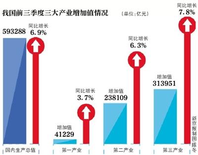 合肥三季度gdp_加油,大合肥 前三季度GDP5912亿