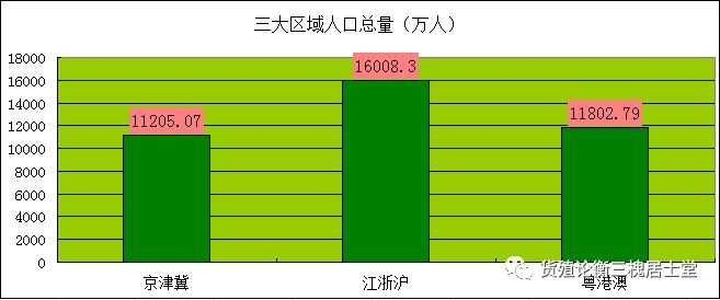 江浙沪和粤港澳经济总量