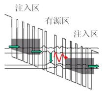 量子级联激光器的工作原理、特点及其分类