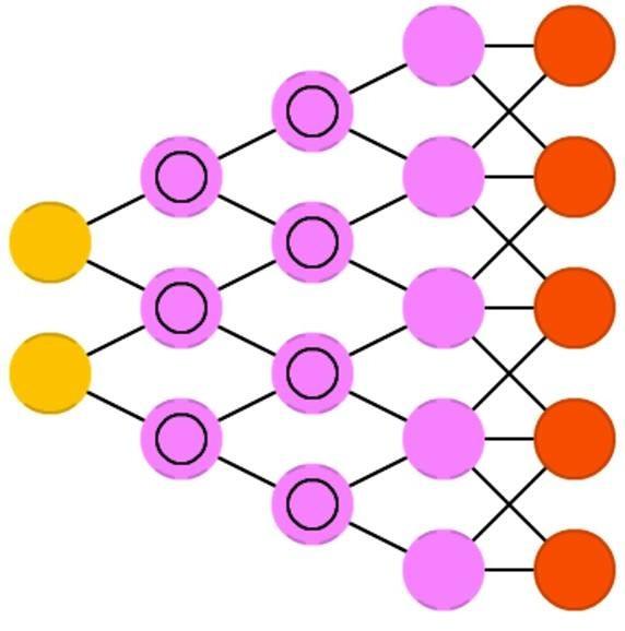 史上最好记的神经网络结构速记表(下)