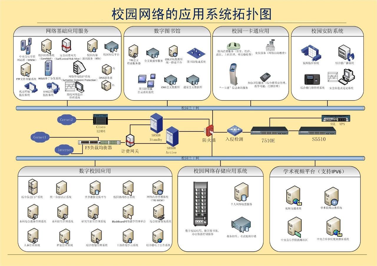 校园网络的应用系统拓扑图图片