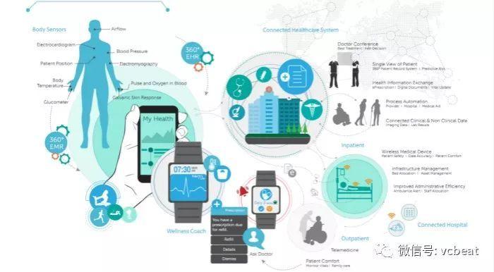 物联网驱动千亿美元互联医疗市场,从四个方向着手构建,个性化医疗将成为现实