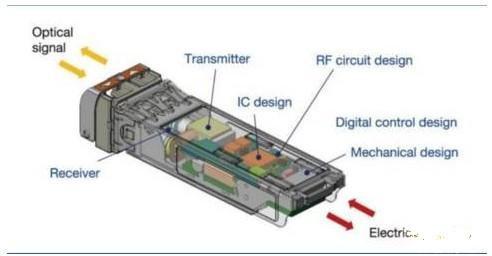 而且有源光模块要手工制作,对于技术工艺要求较高.