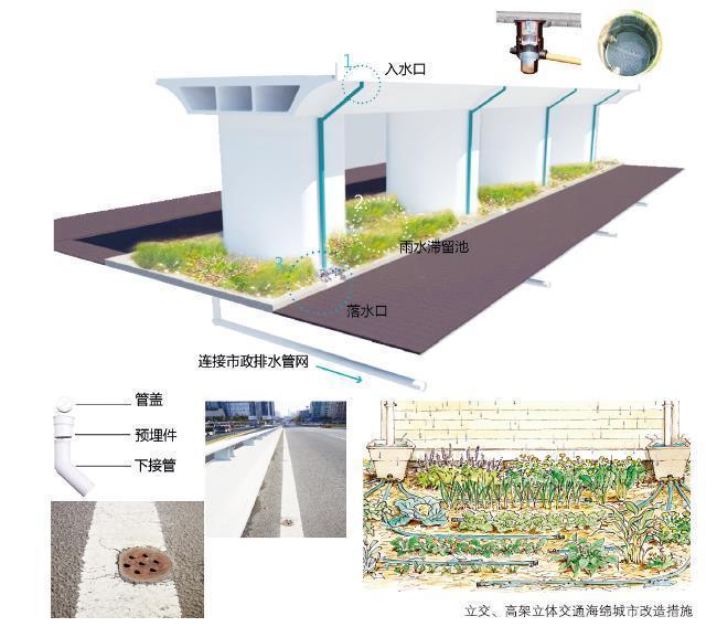 海绵城市24种实现方法无法想象!|广东克拉管|广东内肋管|广东钢丝网骨架管