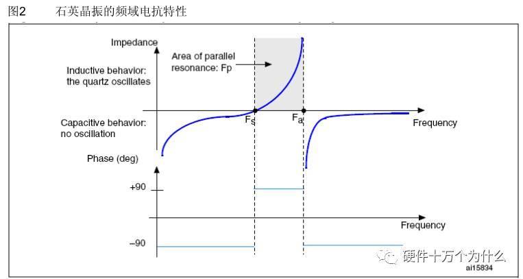 微控制器振荡器电路